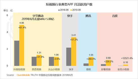 中国移动互联网2019半年大报告-CNMOAD 中文移动营销资讯 67