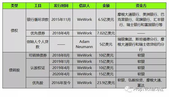 (圖:WeWork債權融資工具列表)