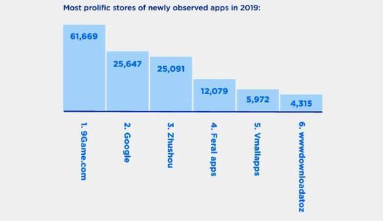 2019年RisKIQ观察到的恶意程序最多的应用商店