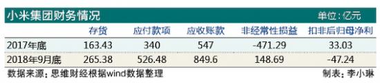 小米股价回购可持续性存疑 多项财务指标不佳前景不明