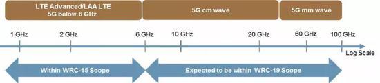 ▲毫米波指的是波�L��1-10毫米,�l率��30-300GHz的�磁波