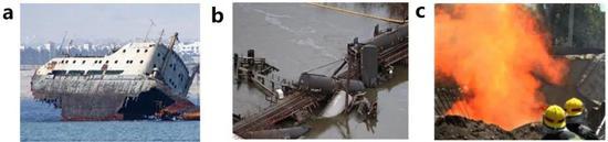 图1 因金属设备腐蚀造成的轮船破沉(a)、桥梁坍塌(b)和管道泄漏(c)事故