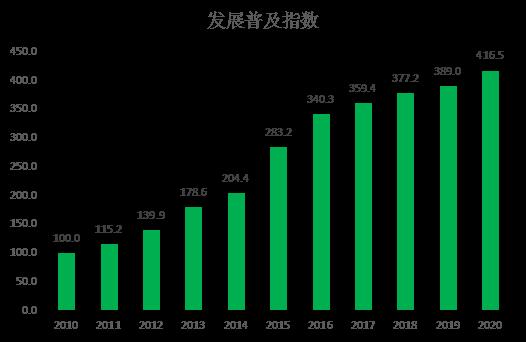 图6:2010年-2020年发展普及指数