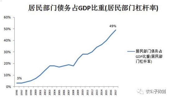 居民负债率,来源:wind,结网斋