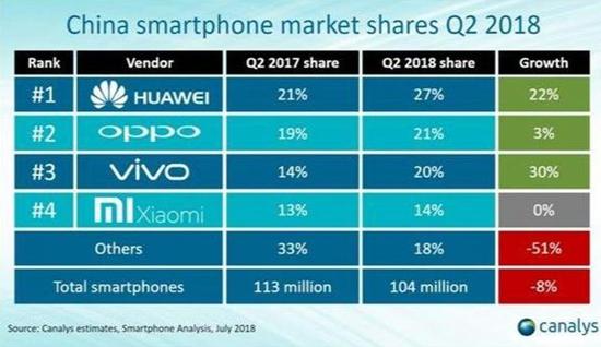 2018年第二季度中国市场智能手机座次