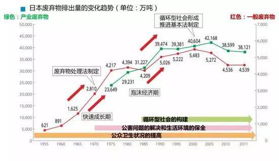 日本废弃物排出量的变化趋势(单位:万吨)(图片来源:https://www.env.go.jp/recycle/circul/venous_industry/ja/history.pdf)