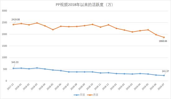 抑制2019年7月,PP视频(即PPTV)的日活用户数仅241.37万,而月活则不到2000万,居于末流。数据来历:QuestMobile,制图:虎嗅