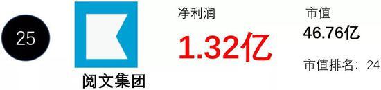 最初由腾讯文学和盛大文学合并,是中国网络文学第一股,17年11月赴港上市。