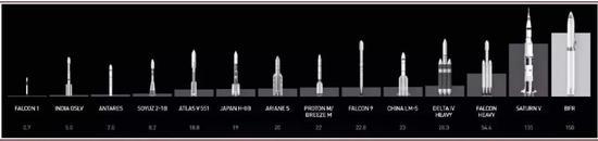 全球主流运载火箭图谱