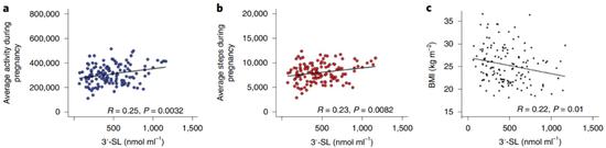 自然3SL程度照样和BMI负相关的,因此孕期吃太肥不益啊