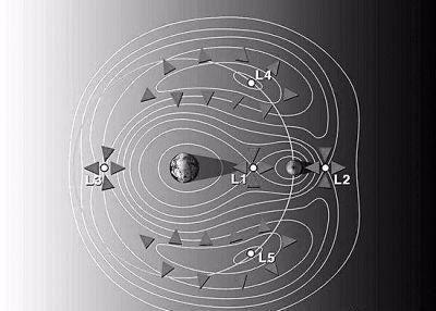图片表明:地月系的拉格朗日点L2位置暗示图