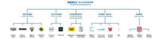 图6:吉利控股旗下股权结构