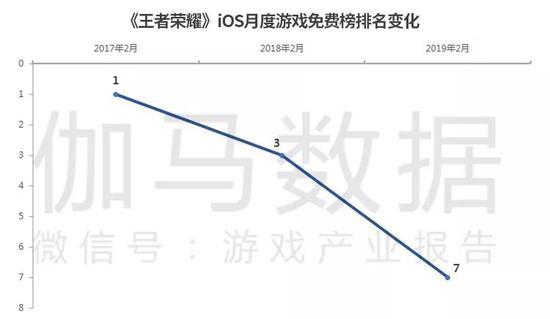 数据来源:App Store &伽马数据(CNG)