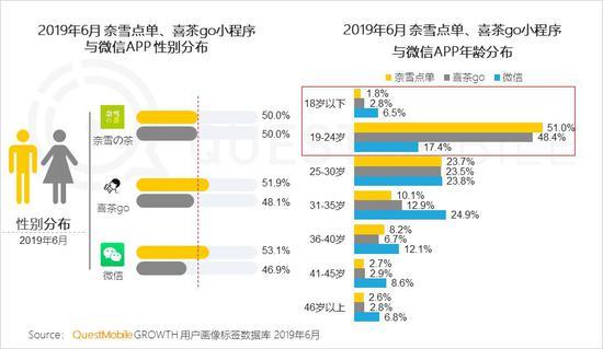 中国移动互联网2019半年大报告-CNMOAD 中文移动营销资讯 56
