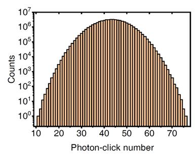 图九 最终探测到的光子数分布