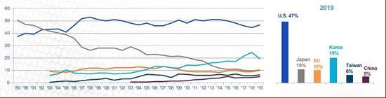 全球芯片产业链占比 资料来源:WSTS,SIA, IHS Global, PWC