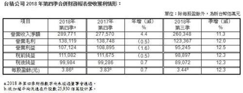 台积电去年第四季度利润达219亿元 同比增长0.7%