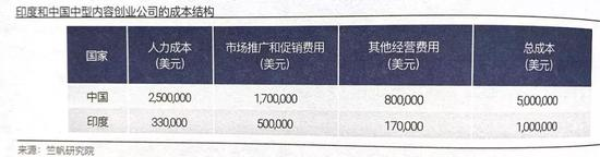 △ 一个中等规模内容公司在印度的运营总成本,大概只有中国的20%左右
