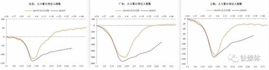 """北京、广东、上海的节后人口""""净迁入""""分别仅为去年同期的44%、61%和72%,数据来源:百度地图"""