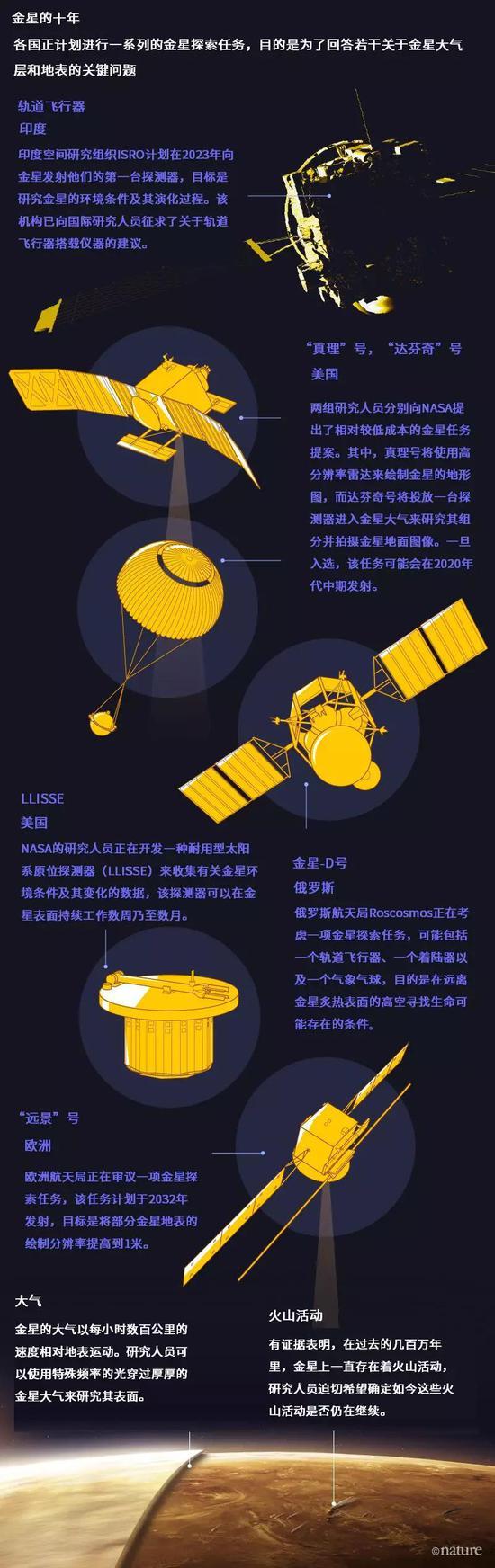 金星表面:NASA/JPL