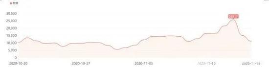 直播带货负面信息日趋势图