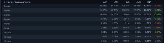Steam九月硬件調查數據:AMD CPU占有率提升