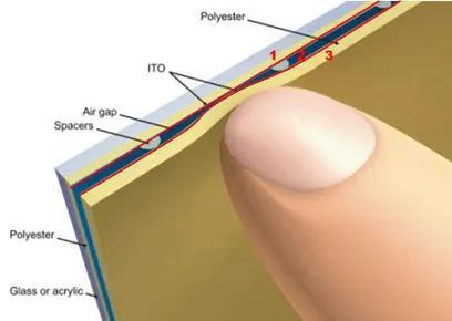 图 |电阻技术触控屏 来源:百度百科