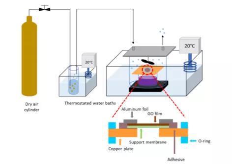 用于石墨烯薄膜渗透测试的特制扩散槽
