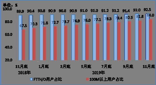 图3 2018年11月底-2019年11月底光纤接入(FTTH/O)和    100Mbps及以上接入速率的固定互联网宽带接入用户占比情况