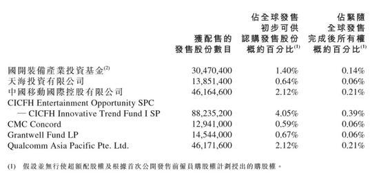 """小米IPO对应市值485亿美元,场外暗盘交易已""""破发"""""""