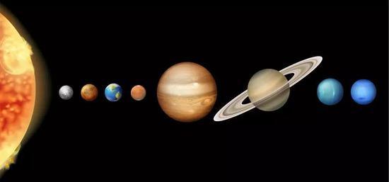 (太阳系简示图,第三颗行星是地球,第五颗是木星)