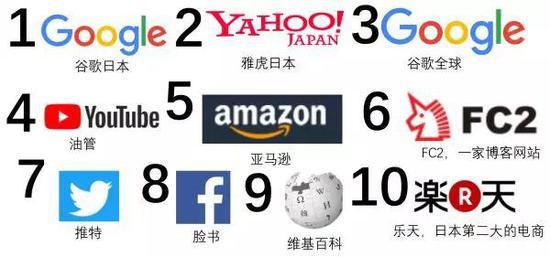 中国Top10的网站是