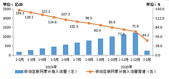 图5 移动互联网累计接入流量及同比增速比较