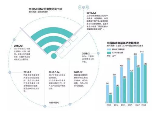 中国5G加速度:预计5年内创造就业岗位310万个