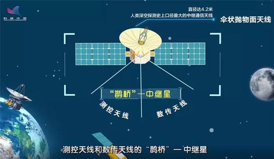 """图:当嫦娥四号位于月球背面时,无法和地球直接通信,必须在""""鹊桥""""中继星的帮助下"""