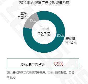 图源:《2020中国智慧大屏发展预测报告》