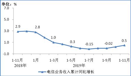 图1 2018年11月-2019年11月电信业务收入累计增速