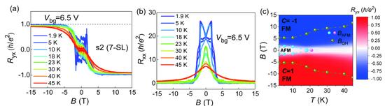 """图2:(a),(b) 7个""""七重层""""MnBi2Te4器件中C=1的高温反常量子霍尔效应;(c) 7个""""七重层""""MnBi2Te4器件中C=1的高温反常量子霍尔效应相图。"""