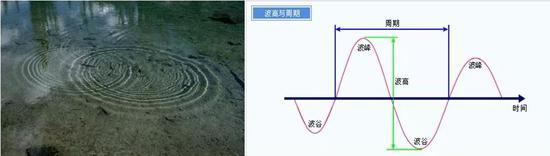 水波干涉和波峰波谷示意图(图片1来自https://www.ligo.caltech.edu/page/what-is-interferometer图片2来自http://gk-web.hkd.mlit.go.jp/hkop-bousai/fChn/puYougo.html)