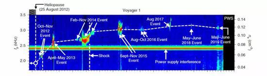 利用幾次爆發事件獲得的探測機會而獲得的旅行者1號所在位置的密度情況。(圖片來源:文獻[2])