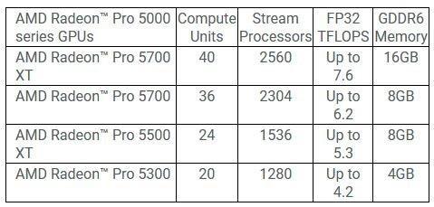 AMD为iMac推出新款Pro显卡:2560流处理器 16GB显存