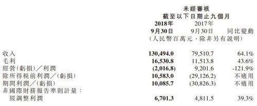 小米财务数据