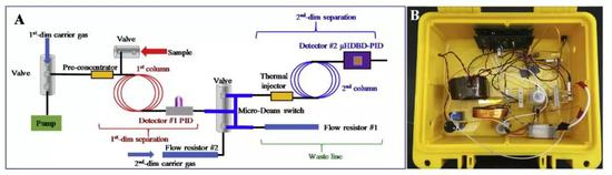 图6 密西根大学研发的一种便携式二维气相色谱装置。图片来源:参考文献4