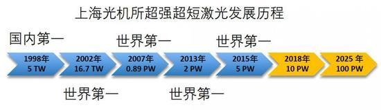 图10。 超高峰值功率激光在我国上海光机所的发展历程(1PW=1000亿千瓦),来源:公有领域