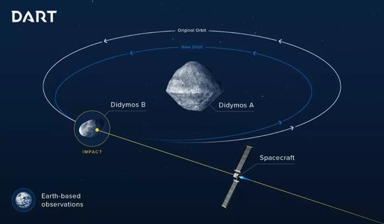 """""""飞镖""""飞行器预计撞击小卫星Didymos B。图中白色轨道为Didymos B现在的轨道,蓝色轨道则为撞击后的轨道。Credit: ESA"""