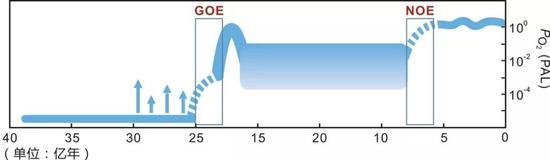 地质历史时期大气氧含量水平(图片改自Poulton et al。, 2017, Nature Geoscience)