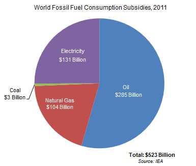 2011年世界化石燃料消费统计,来源:https://earthtechling.com/2013/03/fossil-fuel-subsidies-620-billion-clean-energy-well/