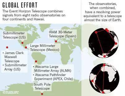 图三:望远镜在全球分布示意图,红点代表望远镜所在地丨图片来源:http://m.sohu.com/a/133852929_376569