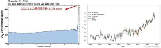 图 近一万年的大气CO2浓度弯线(左)以及全球平均温度弯线(右)。人类运动使得CO2浓度和全球温度在近一百年内快捷攀升,远超自然条件下的速率。不论是近一万年照样近几百年时间尺度上,人类运动太甚排放到大气中的CO2都是全球变暖最主要的驱动力。(左图来自美国SCRIPPS海洋钻研所, 链接https://sioweb.ucsd.edu/programs/keelingcurve/;右图摘自《WMO Statement on the State of the Global Climate in 2019》)