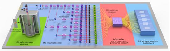 图六 20光子输入、60模式输出的玻色采样